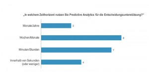 Die Umfrageteilnehmer der Forrester-Studie nutzen Predictive Analytics für alle vier Zeithorizonte, am meisten jedoch für die Ad-hoc-Entscheidungsunterstützung (Minuten/Stunden) oder die betriebliche Planung (Wochen/Monate). (Quelle: Forrester)