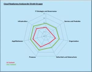 Die Cloud Readyness Analyse der Direkt Gruppe zeigt den Reifegrad in der IT-Organisation in Sachen Infrastruktur, Prozesse, Applikationen, Organisation, Sicherheit/Datenschutz, IT-Strategie und Governance sowie Service und Produkte.