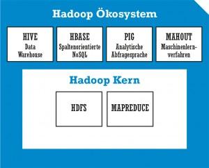 Hadoop ist ein Open Source Framework auf Basis des Hadoop Distributed File System HDFS und des MapReduce-Algorithmus. Aus dem Ökosystem kommen Technologien wie Hive, HBase, PIG und Mahout dazu.