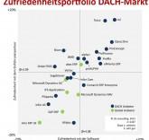 Im deutschsprachigen Raum erzielen mit rs2, Tosca oder OpaccOne regionale Anbieter eine überdurchschnittliche Anwenderzufriedenheit. Das zeigt die ERP-Studie von i2s. International hat bis auf abas jedoch kaum ein regionaler Hersteller großen Erfolg.