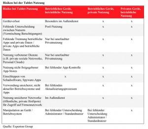 grafik-risiken-bei-der-tablet-nutzung_klein