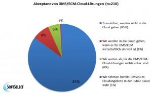 DMS Grafik2