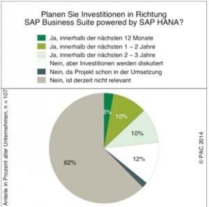 Fast jedes vierte deutsche Unternehmen will laut PAC-Marktstudie in den nächsten drei Jahren in SAP Business Suite powered by SAP HANA investieren.