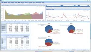 Das in Cobra CRM BI integrierte Dashboard analysiert, welche Produkte sich wann wie gut verkauft haben.