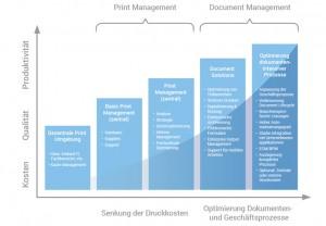 Die Senkung der Druckkosten sowie die Optimierung der Dokumenten- und Geschäftsprozesse sind laut IDC die größten Nutzenpotenziale von Print Management und Document Management. Quelle: IDC