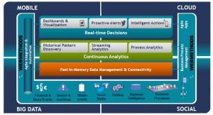 Das Architekturmodell für die Intelligent Business Operations Platform enthält Schichten für Integration und Webservices, Prozesssteuerung und Event Processing sowie eine übergreifende Realtime-Analyse, welche Ergebnisse in einem Dashboard visualisiert. Quelle: Software AG