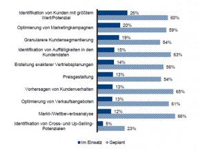 Marketing und Vertrieb sind bislang die häufigsten Nutzer von Big Data-Initiativen in den Unternehmen (N= 174 Teilnehmer). © BARC-Studie Big Data Analytics 2014