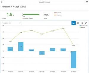 SAP Smart Financials beschleunigt Monatsabschlüsse in Richtung rollierender Forecasts. © SAP