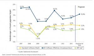 Mit 12,5 Prozent ist Business Intelligence 2013 stärker gewachsen als betriebswirtschaftliche Standardsoftware, die lediglich 6,1 Prozent zugelegt hat. © Lünendonk