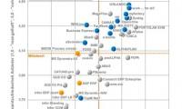 Trovarit-Studie 2014: Anwenderzufriedenheit mit ERP-Software