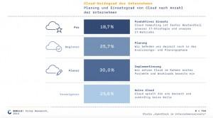 Cloud-Grafik-Crisp-Research