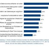 Den Umgang mit großen Datenmengen und die Analyse unstrukturierter Daten nennen die Unternehmen als häufigste Auslöser für Hadoop-Initiativen. Quelle: BARC