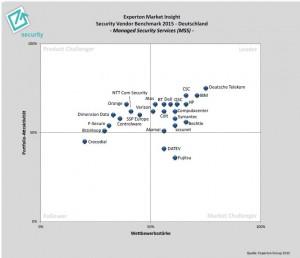 Experton-Grafik_web