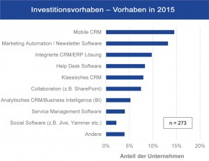 050-Charts-CRM-Sontow-1