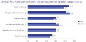 Chart-Prozent-Ressourcen
