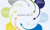 Microsoft Dynamics NAV aus der Cloud bringt Unternehmen schnell an den Start
