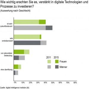 DII-verstärkt TechnologienGrafik 5_web