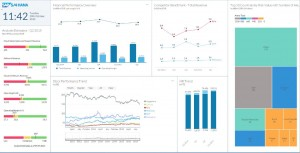 Das Dashboard SAP Digital Boardroom verarbeitet Informationen aus SAP Cloud for Analytics, SAP S/4HANA sowie SAP HANA Cloud Plattform in Echtzeit zu Unternehmenskennzahlen.