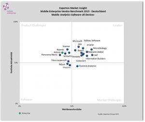 Experton-Mobile Analytics Deutschland
