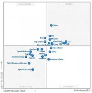Im Magic Magic Quadrant für Business Intelligence and Analytics von Gartner kommt Microsoft nach Tableau und Qlik in den Leaders-Quadrant.