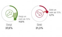 Studie: Ausgaben für Updates steigen / Investitionen in Ersatz und Neugestaltung sinken