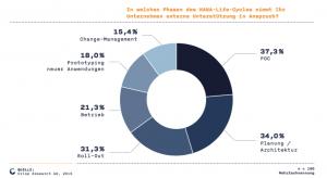 Spezialisierte Dienstleister nutzen Unternehmen in vielen Phasen der Migration zu SAP HANA. Quelle: Crisp Research