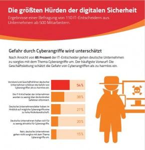 nsbesondere Vorstände und Geschäftsführer deutscher Unternehmen schätzen die Gefahren von Cybewrkriminalität zu harmlos ein. Quelle: Sopra Steria Consulting.