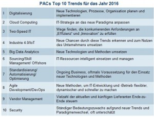 PAC-Zilch_Trends