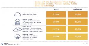 Bei den Deployment-Modellen für Cloud-Computing im Mittelstand zeichnet sich aktuell laut einer Studie von Crisp Research noch keine klare Präferenz der Unternehmen ab.
