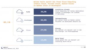 Die Cloud ist laut Crisp Research im deutschen Mittelstand angekommen. Lediglich für 14,9 Prozent der befragten 222 Unternehmen spielt dieses Betriebsmodell weder aktuell noch in der Zukunft eine Rolle.