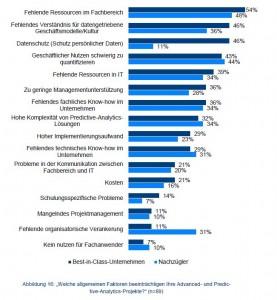 Fehlende Ressourcen im Fachbereich und fehlendes Verständnis von datengetriebenen Geschäftsmodellen sind die Haupthemmnisse von Advanced-Analytics-Projekten. Quelle: BARC
