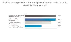Lediglich 29,7 Prozent der vom Digital Intelligence Institute befragten 1234 deutschen Unternehmen misst dem Thema digitale Transformation eine große Bedeutung mit hoher Priorität bei. Quelle: d.velop