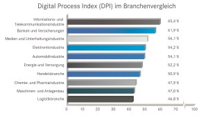 Mit einem Digital Process Index von 65,4% liegt die informations- und Telekommunikationsindistrie bei der Digitalisierung an der Spitze. Der Digital Process Index analysiert den digitalen Reifegrad der Geschäfts- und Produktionsprozesse anhand der gewichteten Ergebnisse von insgesamt zehn Parametern. Er hat einen Maximalwert von 100. Quelle: D.velop