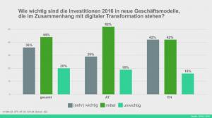 Für 36 Prozent der Befragten sind Investitionen in neue Geschäftsmodelle wichtig bis sehr wichtig. 44 Prozent sind unentschieden, 20 Prozent halten das Thema digitale Transformation für unwichtig. Quelle: DSAG