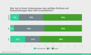 Enge Kooperation: In über der Hälfte der Unternehmen entscheiden IT- und Fachabteilung gemeinsam über SAP-Investitionen. Quelle: DSAG