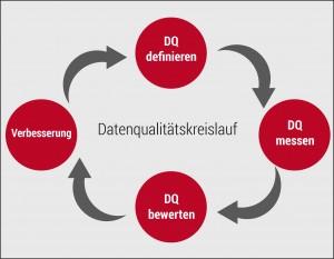 Datenqualitätsmanagement stellt laut Oraylis einen fortlaufenden Prozess dar, in dessen Kontext die Qualitätsmaßstäbe immer wieder aufs Neue definiert, geprüft und optimiert werden. Quelle: Oraylis