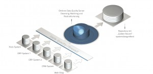 Der Omikron Data Quality Server sorgt dafür, dass sämtliche Daten geprüft und bereinigt werden, bevor sie in die IT-Systeme gelangen. Quelle: Omikron