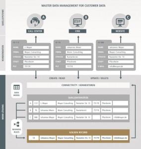 Über den Golden Record versammelt Uniserv sämtliche Kontaktinformationen und gleicht das System für Kundenbeziehungsmanagement (CRM) mit den Callcenter-Informationen und über die Webseite empfangenen Service-Requests ab. Quelle: Uniserv