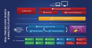 Die Analyselösung Sinequa umfasst rund 150 Konnektoren zu Repositorien für strukturierte und unstrukturierte Daten aus Anwendungen, Cloud und Big Data Hadoop-Umgebungen. Quelle: Sinequa