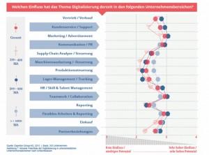 Vertrieb, Kundenservice, Marketing und Kommunikation – auf diese Bereiche hat die Digitalisierung laut einer Studie der Experton Group den größten Einfluss. Quelle: Experton Group
