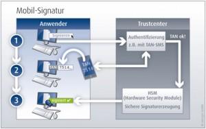 So funktioniert die Handy-Signatur: Nachdem sich der Mitarbeiter beim Trustcenter via Transaktionsnummer identifiziert hat, erzeugt das Hardware Security Module die sichere Signatur. Quelle: secrypt GmbH