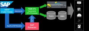 Im SAP Extractor definierten Analysten dank der Metadaten-Anbindung die gewünschten Tabellenstrukturen aus SAP per Mausklick und zeigen sie anschließend in der Datenansicht an. Quelle: Fritz & Macziol