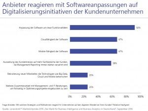 Software-Anbieter bauen ihre Produkte funktional aus und machen sie in der Cloud verfügbar. Quelle: Lünendonk