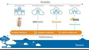 Teradata Everywhere fasst Neuerungen zusammen, welche die Teradata-Datenbank auf zusätzliche Cloud-Plattformen bringen und ihre Leistung verbessern. Quelle: Teradata
