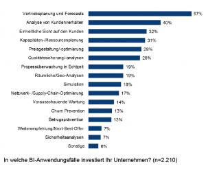Vertriebsplanung und Forecast sowie die Analyse von Kundenverhalten sind in diesem Jahr die wichtigsten Investitionsfelder von Unternehmen. Quelle: The BI-Survey 2016