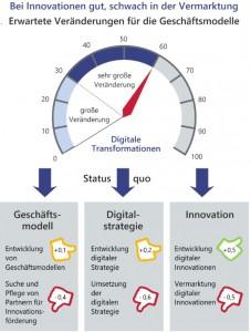60 Prozent der Unternehmen erwarten durch die Digitalisierung eine große oder sogar sehr große Veränderung. Als Risikofaktoren gelten die Umsetzung der Digitalstzrategie und die Suche und Pflege von Partnern. Quelle: Lünendonk