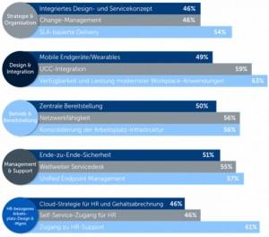 Mobile Endgeräte, Unified Communication and Collaboration sowie eine Qualitätskontrolle über Service Level Agreements (SLA) stehen bei Design und Integration moderner Arbeitsplätze laut PAC-Studie oben auf der Liste. Quelle: PAC