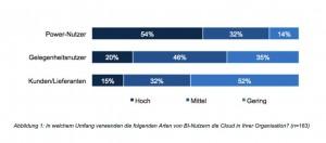 Power-User nutzen Business Intelligence aus der Cloud doppelt so häufig wie Gelegenheitsanwender. Quelle: BARC