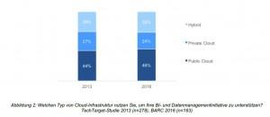 Die Public Cloud kommt bei Business-Intelligence-Anwendungen deutlich häufiger zum Einsatz als die Private Cloud oder die Hybrid Cloud. Quelle: BARC