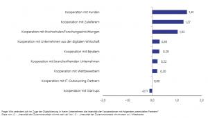 Luenendonk-Grafik